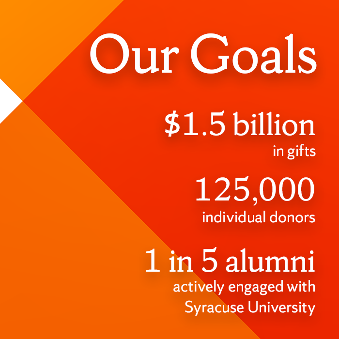 Our Goals: $1.5 billion in gifts, 125,000 individual donors, 1 in 5 alumni actively engaged with Syracuse University